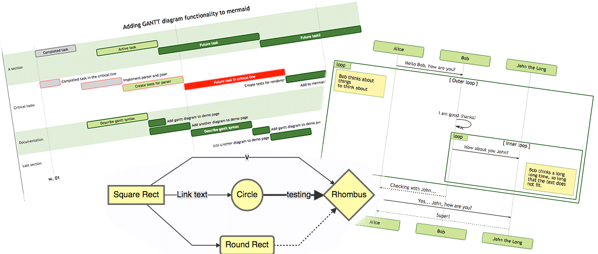 mermaid - Generation of diagrams and flowcharts from text in a